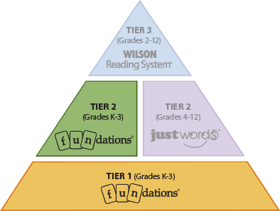 Fundations Intervention Tier 1&2